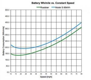 Tesla Verbrauch zu konstante Geschwindigkeit