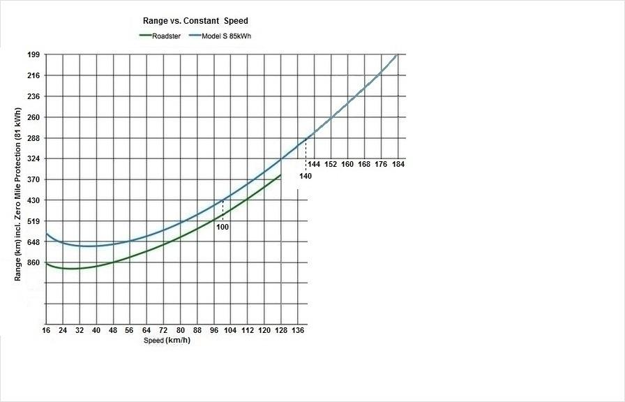 Tesla-Reichweite-zu-konstante-Geschwindigkeit km