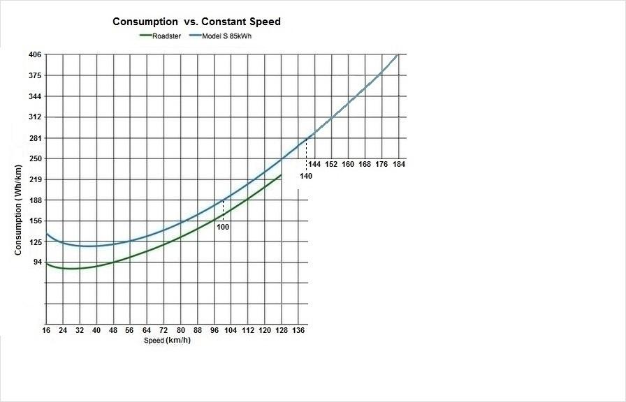 Tesla-Verbrauch-zu-konstante-Geschwindigkeit km