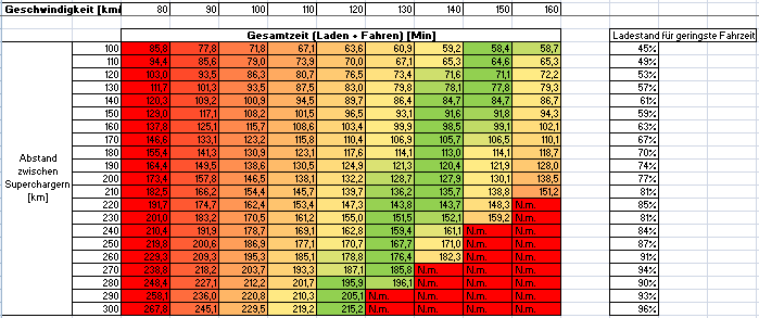 Fahrgeschwindigkeit Supercharger Optimierung Ergebnis